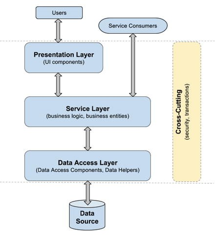 Data Access | SpringerLink