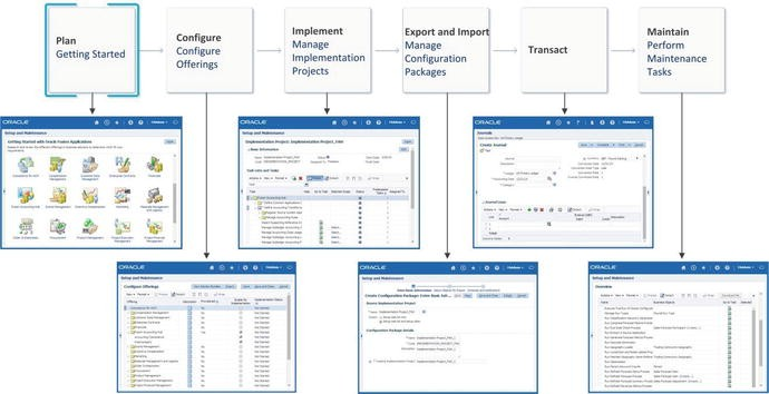 Getting Started with Fusion Applications Administration | SpringerLink