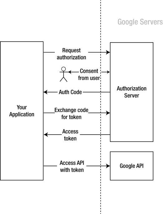 Using Google APIs | SpringerLink