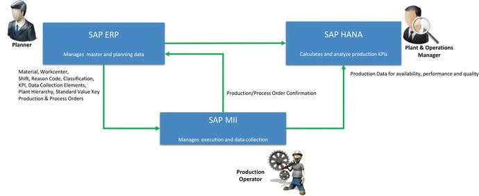 SAP OEE: A New Product for Manufacturing Performance