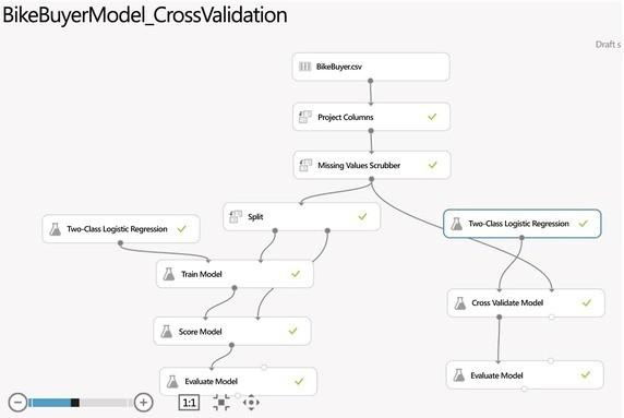 Building Customer Propensity Models | SpringerLink