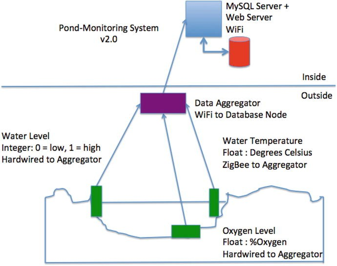 How IOT Data Is Stored   SpringerLink