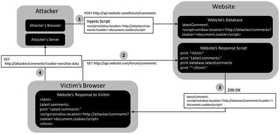 API Security | SpringerLink