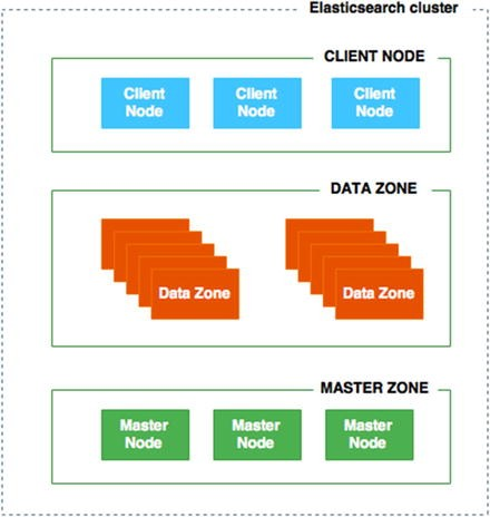 Early Big Data with NoSQL   SpringerLink