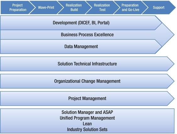 SAP HCM Implementation Roadmap | SpringerLink