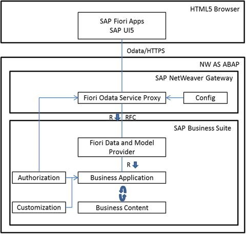 Introduction to SAP Enterprise Mobility | SpringerLink