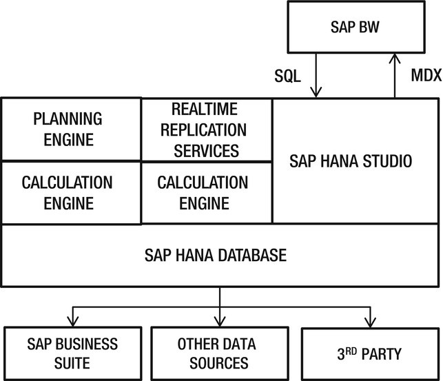 Implementing SAP Analytics, Powered by HANA | SpringerLink