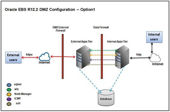 An Introduction to Oracle EBS Security   SpringerLink
