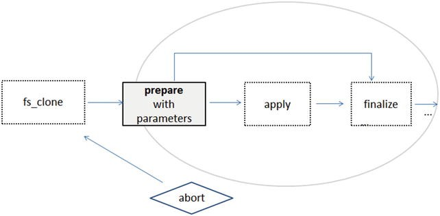 Working with the Applications DBA Online Patching Tool (adop