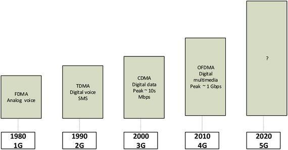 5G Technologies | SpringerLink