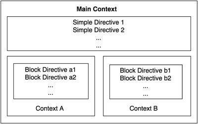Nginx Core Directives   SpringerLink