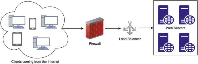 Load Balancing with Nginx | SpringerLink