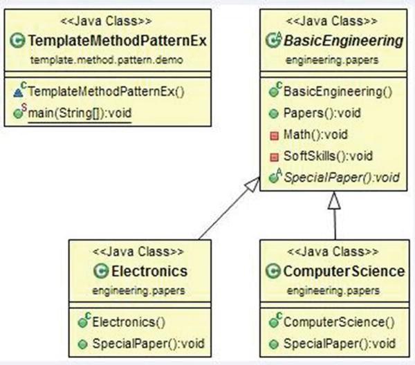 Template Method Patterns Springerlink