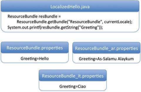 Localization | SpringerLink