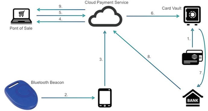 Using Beacons in Payments | SpringerLink
