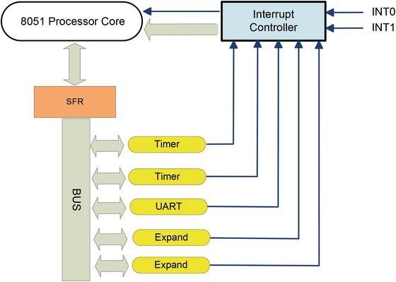 System on Programmable Chip (SOPC) | SpringerLink