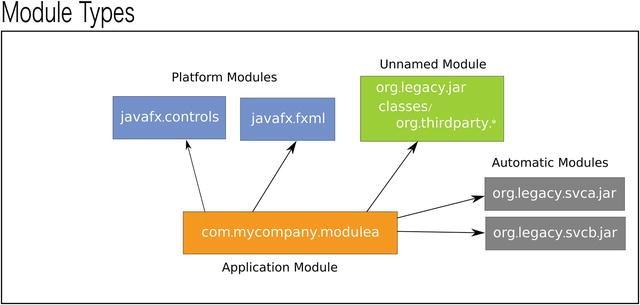 JavaFX and Jigsaw | SpringerLink
