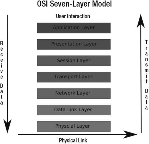 Networking and Firewalls | SpringerLink