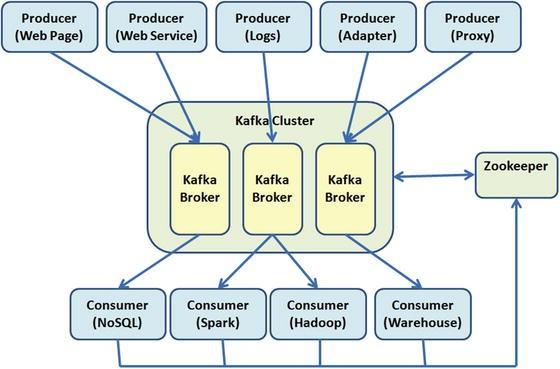 The Broker: Apache Kafka   SpringerLink