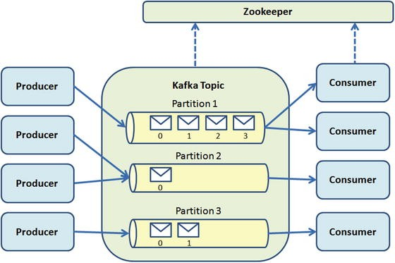 The Broker: Apache Kafka | SpringerLink
