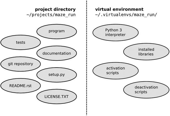 Setting Up a Python Project | SpringerLink