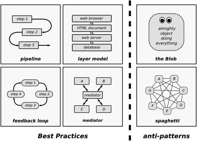 Decomposing Programming Tasks | SpringerLink