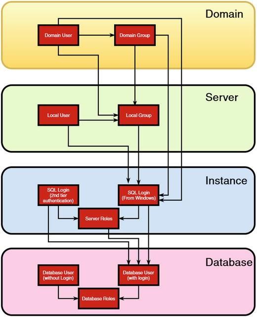 SQL Server Security Model | SpringerLink