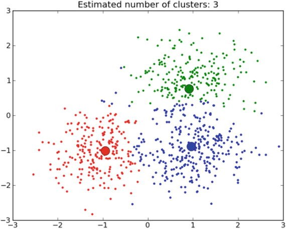Text Similarity and Clustering | SpringerLink
