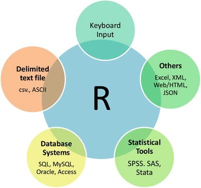 R for Data Analysis | SpringerLink