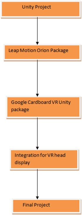 Getting Started with Unity and Leap Motion   SpringerLink