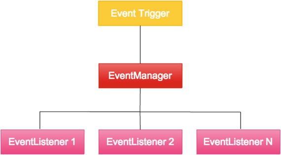 Handling Inputs and Events   SpringerLink
