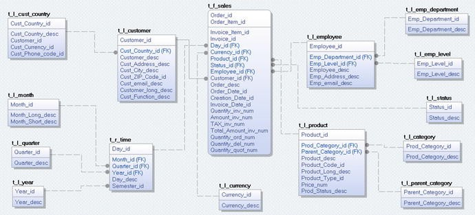 Data modeling for bi solutions springerlink open image in new window fandeluxe Choice Image