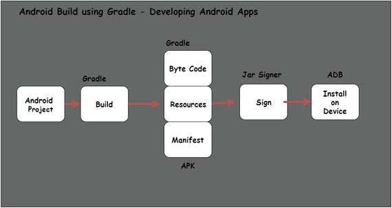 Build the Android App | SpringerLink