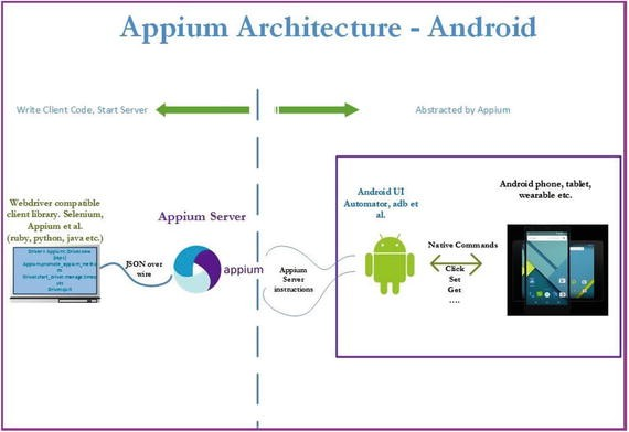 Working with Appium   SpringerLink