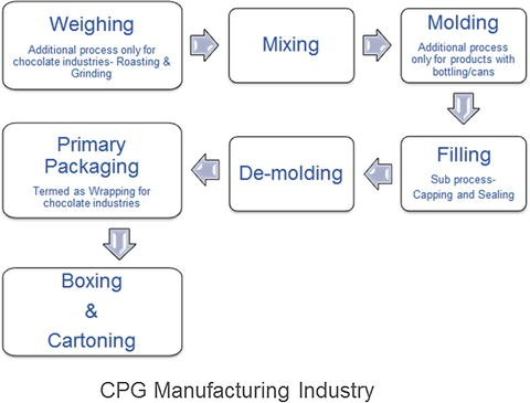 SAP MII Implementation in Process Manufacturing | SpringerLink