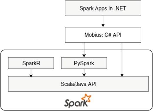 Exploring Data with Spark | SpringerLink
