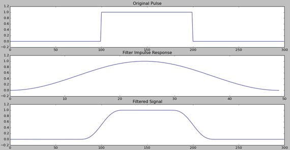 Signal Processing with SciPy | SpringerLink