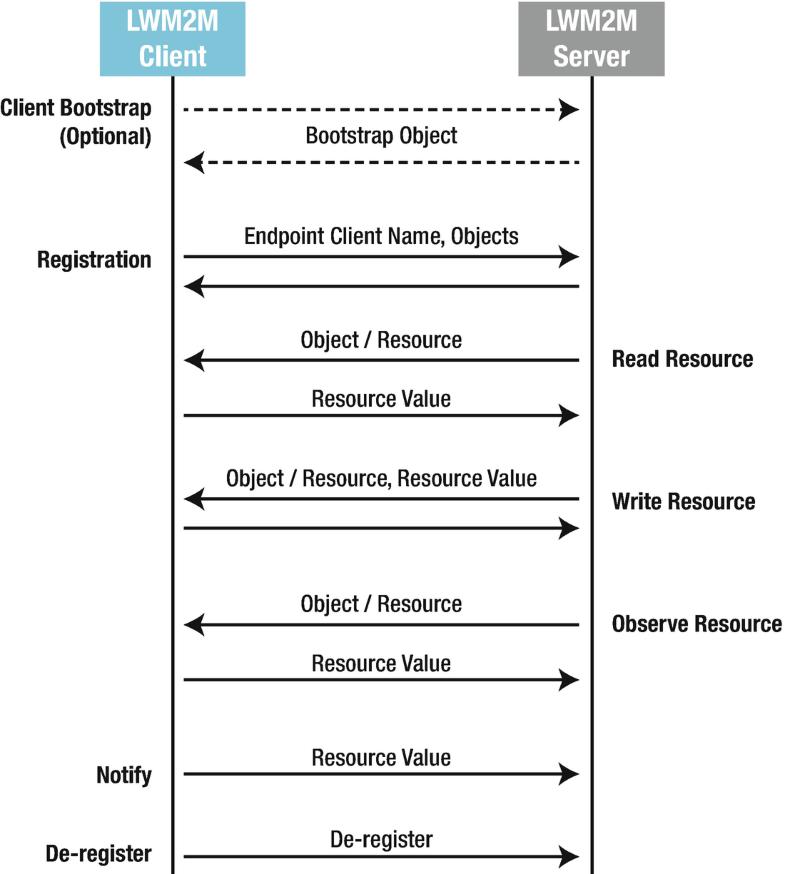Figure 2-16