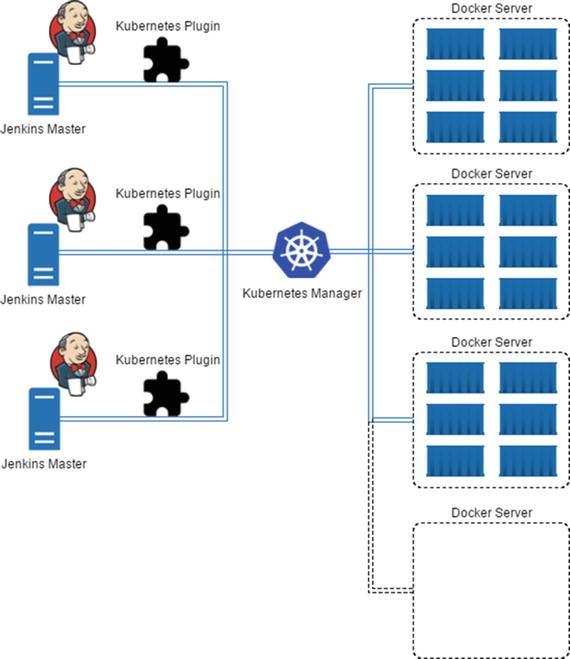 Setting Up Jenkins on Docker and Cloud | SpringerLink