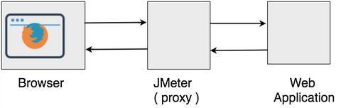 JMeter Test Script Recorder | SpringerLink
