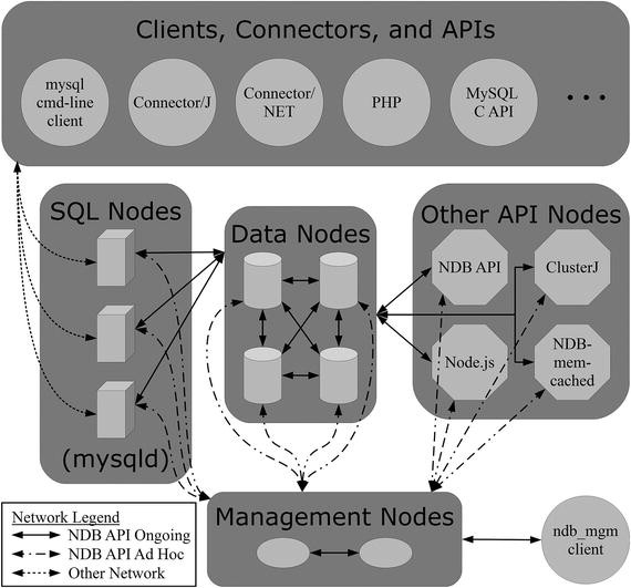 Architecture and Core Concepts   SpringerLink