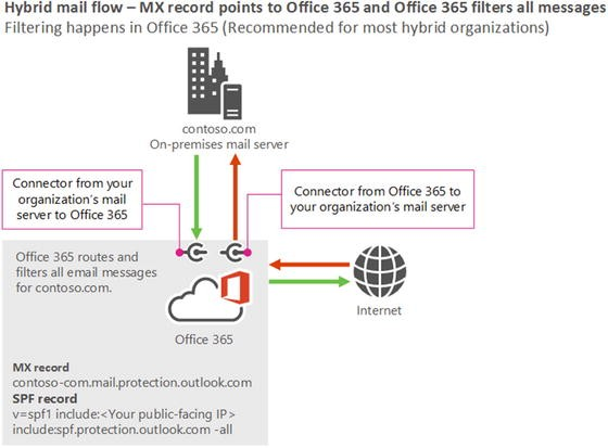 Understanding and Troubleshooting Office 365 Mail Flow