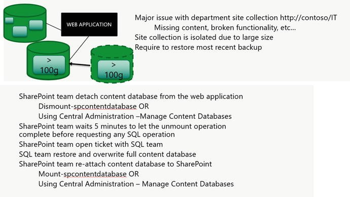 SharePoint Recovery | SpringerLink