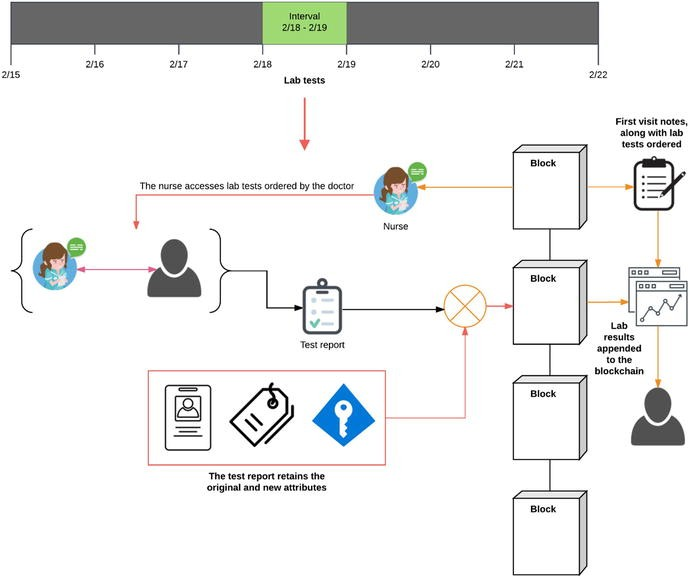 Blockchain in Health Care   SpringerLink