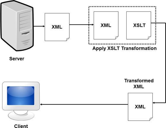 Introducing XML and the  NET Framework   SpringerLink
