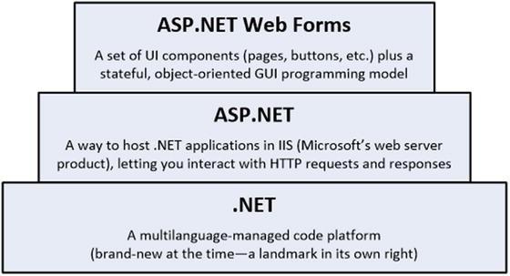 ASP  NET Core MVC in Context | SpringerLink