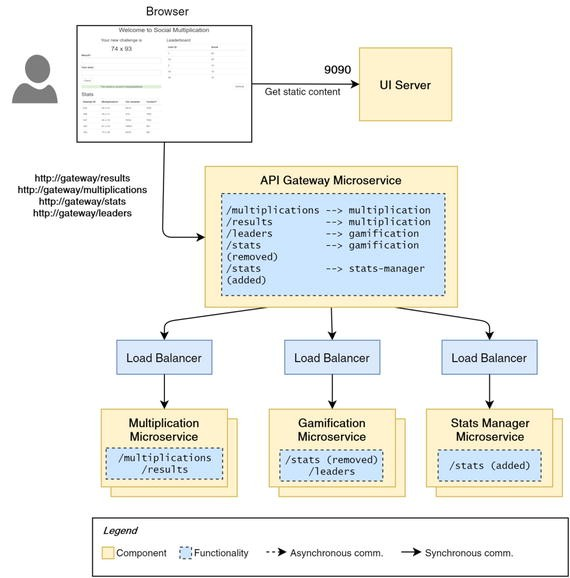 The Microservices Journey Through Tools | SpringerLink