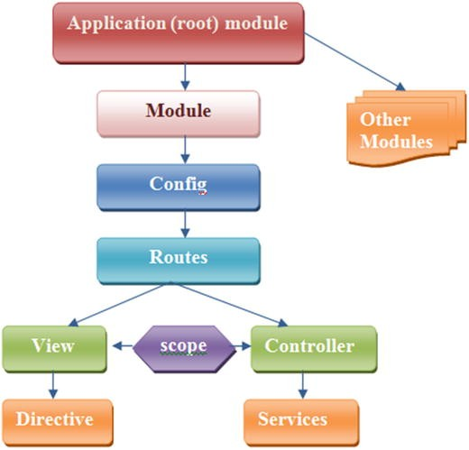 Setting up angularjs creating your single page application open image in new window ccuart Gallery
