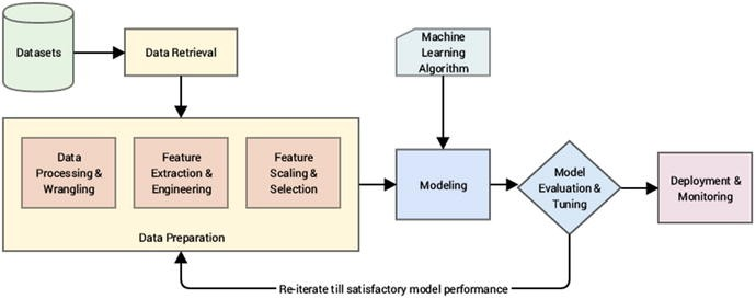 Feature Engineering and Selection | SpringerLink