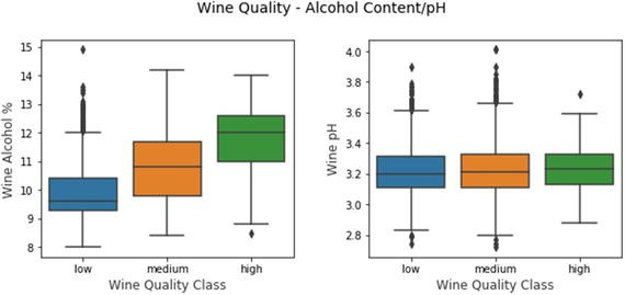 Analyzing Wine Types and Quality | SpringerLink